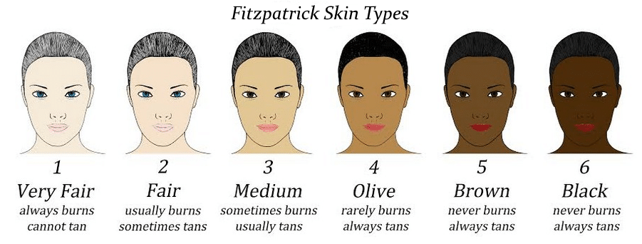 Image of Fitzpatrick skin type scale.
